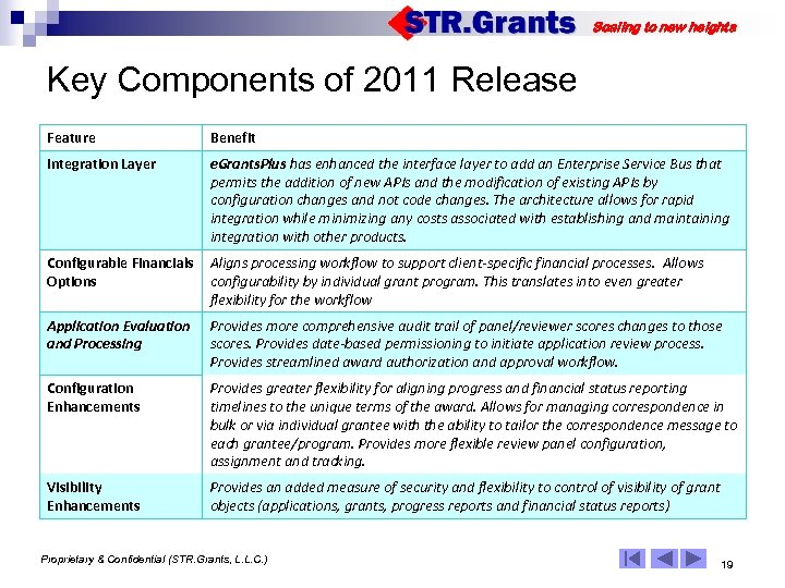 Scaling to new heights Key Components of 2011 Release Feature Benefit Integration Layer e.