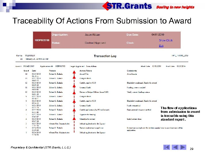 Scaling to new heights Traceability Of Actions From Submission to Award The flow of