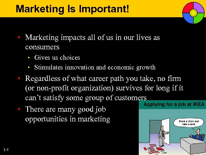 Marketing Is Important! • Marketing impacts all of us in our lives as consumers