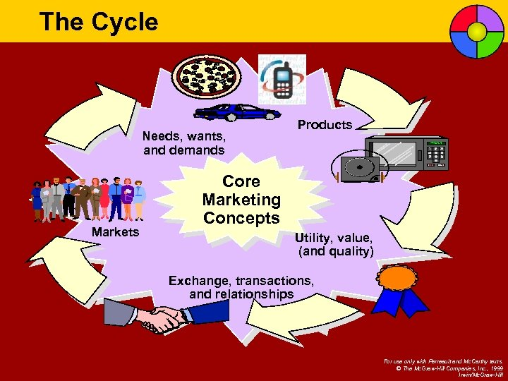 The Cycle Needs, wants, and demands Markets Products Core Marketing Concepts Utility, value, (and