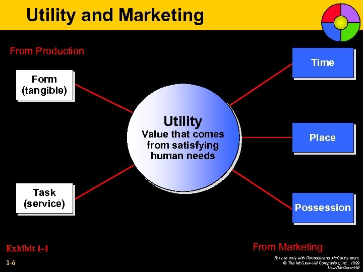 Utility and Marketing From Production Time Form (tangible) Utility Value that comes from satisfying