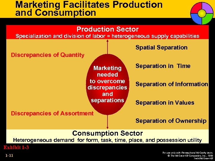 Marketing Facilitates Production and Consumption Production Sector Specialization and division of labor = heterogeneous