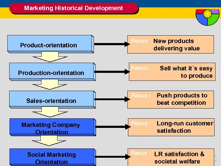 Marketing Historical Development Product-orientation Production-orientation Sales-orientation Marketing Company Orientation Social Marketing Orientation Focus: New