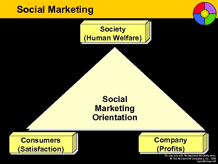 Social Marketing Society (Human Welfare) Social Marketing Orientation Consumers (Satisfaction) Company (Profits) For use