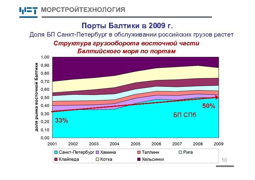 Порты Балтики в 2009 г. Доля БП Санкт-Петербург в обслуживании российских грузов растет Структура