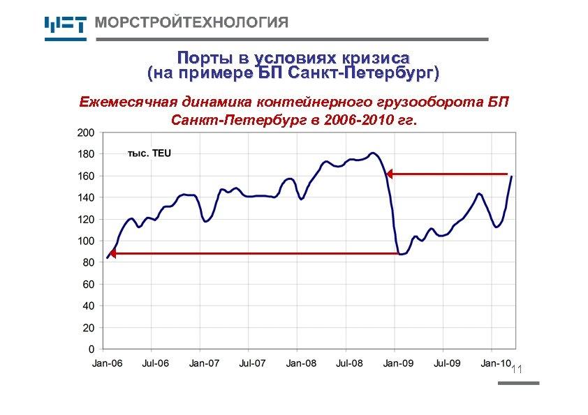 Порты в условиях кризиса (на примере БП Санкт-Петербург) Ежемесячная динамика контейнерного грузооборота БП Санкт-Петербург