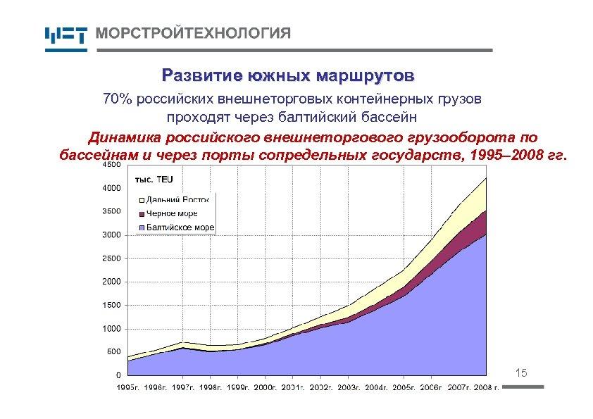 Развитие южных маршрутов 70% российских внешнеторговых контейнерных грузов проходят через балтийский бассейн Динамика российского