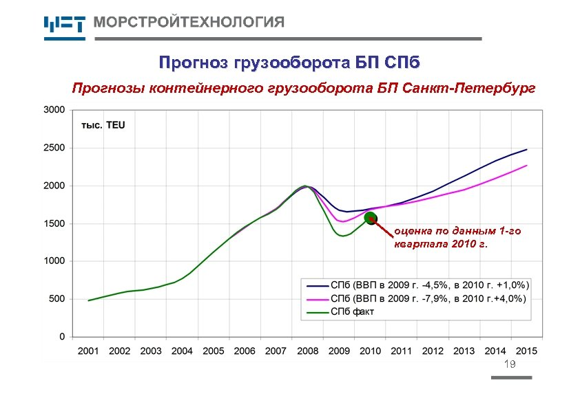 Прогноз грузооборота БП СПб Прогнозы контейнерного грузооборота БП Санкт-Петербург оценка по данным 1 -го