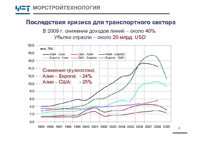 Последствия кризиса для транспортного сектора В 2009 г. снижение доходов линий – около 40%