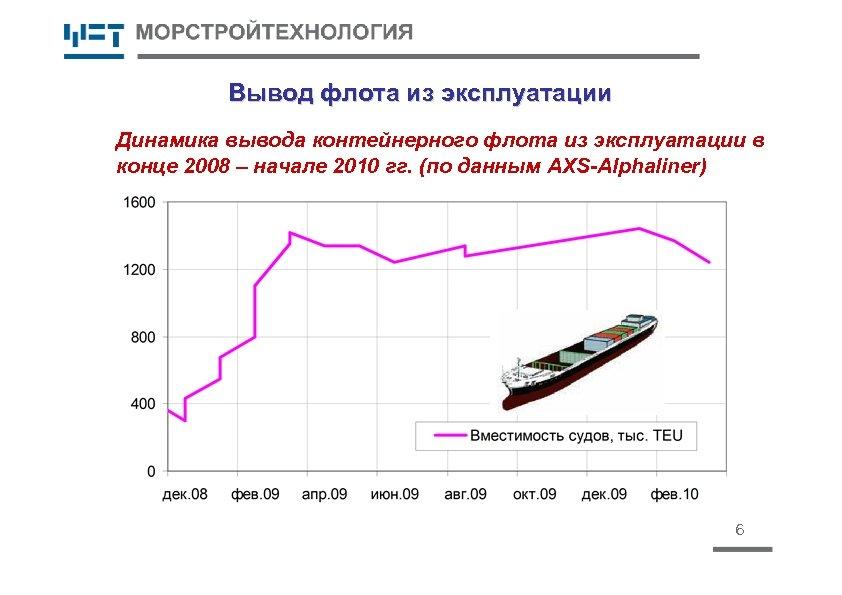 Вывод флота из эксплуатации Динамика вывода контейнерного флота из эксплуатации в конце 2008 –