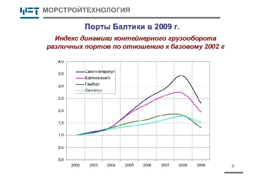 Порты Балтики в 2009 г. Индекс динамики контейнерного грузооборота различных портов по отношению к