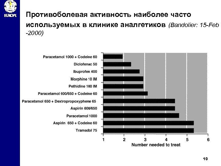 Противоболевая активность наиболее часто используемых в клинике аналгетиков (Bandolier: 15 -Feb -2000) 10
