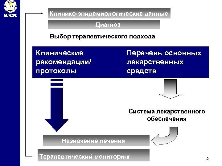 Клинико-эпидемиологические данные Диагноз Выбор терапевтического подхода Клинические рекомендации/ протоколы Перечень основных лекарственных средств Система