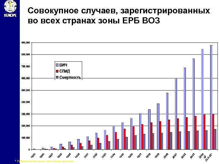 Совокупное случаев, зарегистрированных во всех странах зоны ЕРБ ВОЗ 3 * Предварительные неполные данные