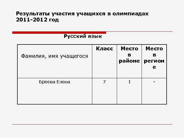 Результаты участия учащихся в олимпиадах 2011 -2012 год Русский язык Класс Фамилия, имя учащегося
