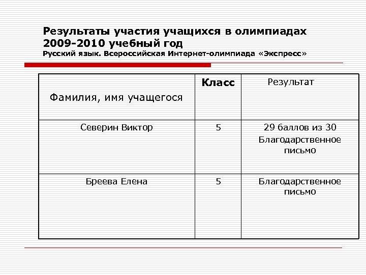 Результаты участия учащихся в олимпиадах 2009 -2010 учебный год Русский язык. Всероссийская Интернет-олимпиада «Экспресс»