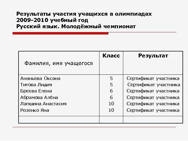 Результаты участия учащихся в олимпиадах 2009 -2010 учебный год Русский язык. Молодёжный чемпионат Класс