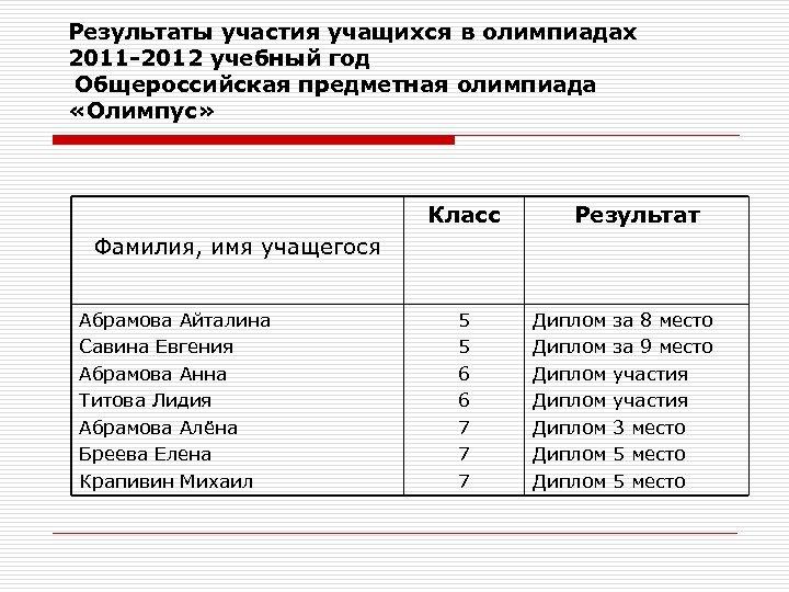 Результаты участия учащихся в олимпиадах 2011 -2012 учебный год Общероссийская предметная олимпиада «Олимпус» Класс