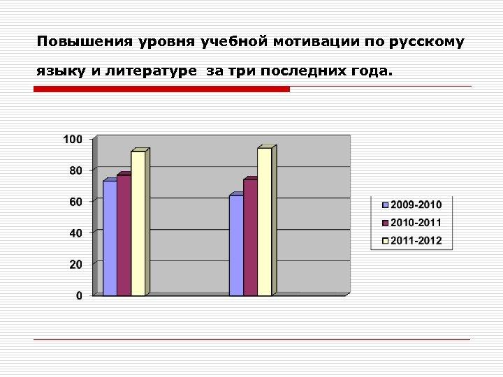 Повышения уровня учебной мотивации по русскому языку и литературе за три последних года.