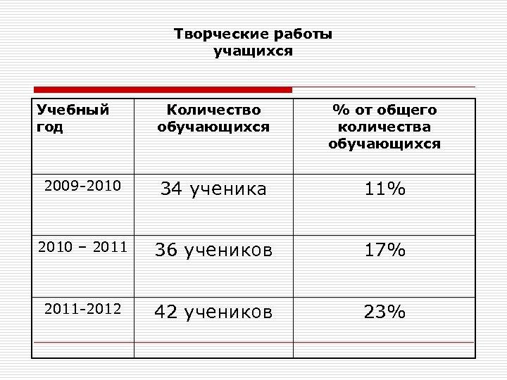 Творческие работы учащихся Учебный год Количество обучающихся % от общего количества обучающихся 2009 -2010