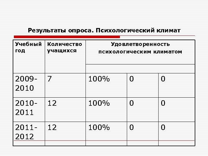 Результаты опроса. Психологический климат Учебный год Количество учащихся Удовлетворенность психологическим климатом 20092010 7 100%