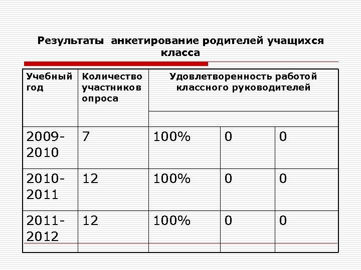 Результаты анкетирование родителей учащихся класса Учебный год Количество участников опроса Удовлетворенность работой классного руководителей
