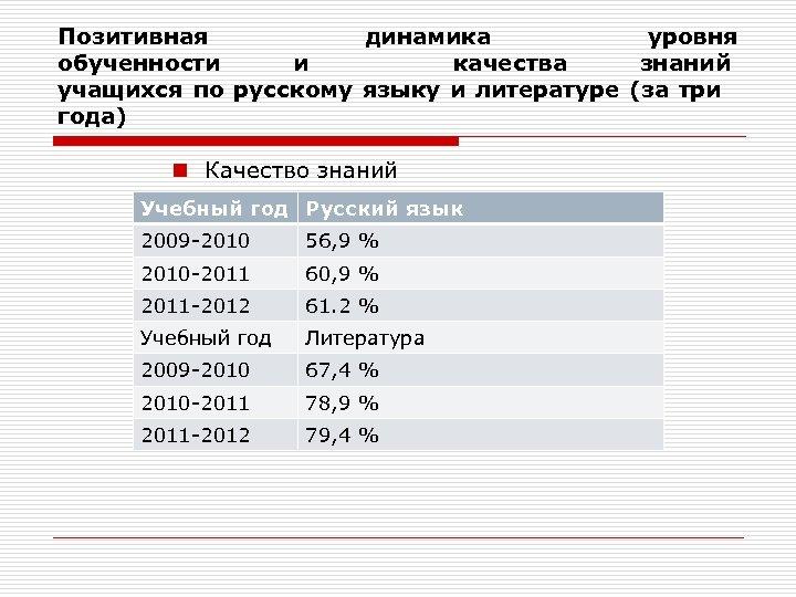 Позитивная динамика уровня обученности и качества знаний учащихся по русскому языку и литературе (за