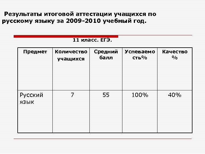 Результаты итоговой аттестации учащихся по русскому языку за 2009 -2010 учебный год. 11 класс.