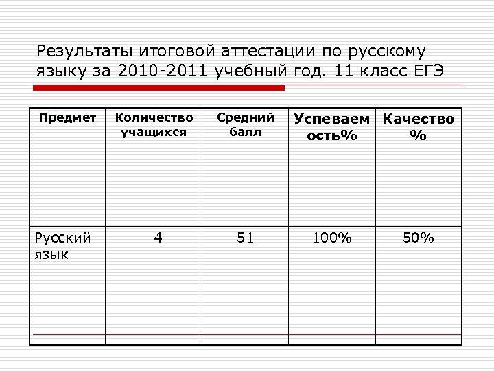 Результаты итоговой аттестации по русскому языку за 2010 -2011 учебный год. 11 класс ЕГЭ