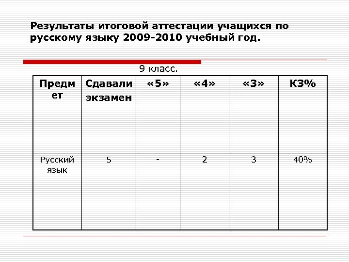 Результаты итоговой аттестации учащихся по русскому языку 2009 -2010 учебный год. 9 класс. Предм