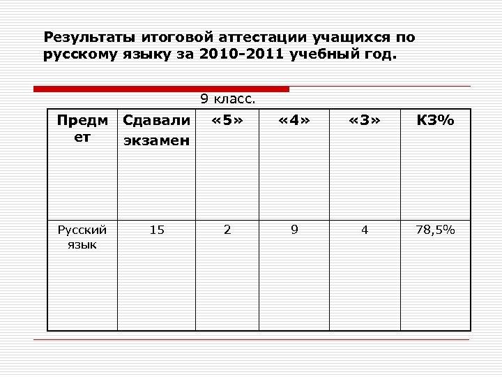 Результаты итоговой аттестации учащихся по русскому языку за 2010 -2011 учебный год. 9 класс.