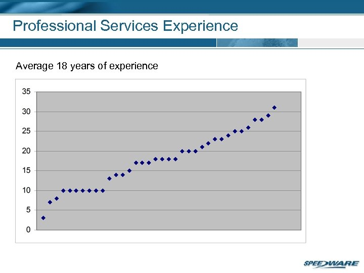 Professional Services Experience Average 18 years of experience