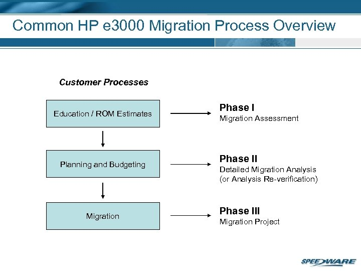 Common HP e 3000 Migration Process Overview Customer Processes Education / ROM Estimates Planning