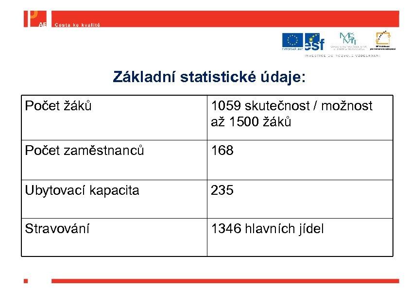 Základní statistické údaje: Počet žáků 1059 skutečnost / možnost až 1500 žáků Počet zaměstnanců