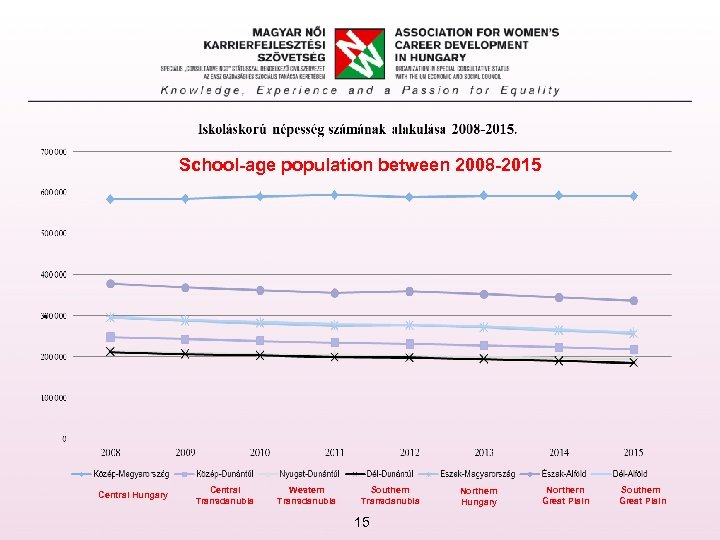 School-age population between 2008 -2015 . Central Hungary Central Transdanubia Western Transdanubia Southern Transdanubia