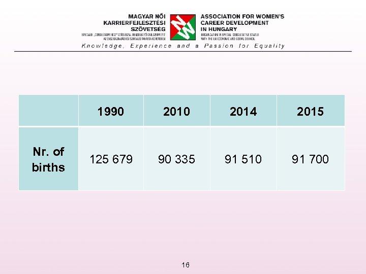 1990 Nr. of births 2010 2014 2015 125 679 90 335 91 510