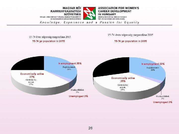 15 -74 ys population in 2005 15 -74 ys population in 2015 In employment