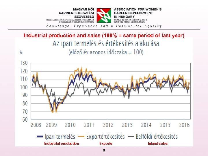 Industrial production and sales (100% = same period of last year) Industrial production Exports