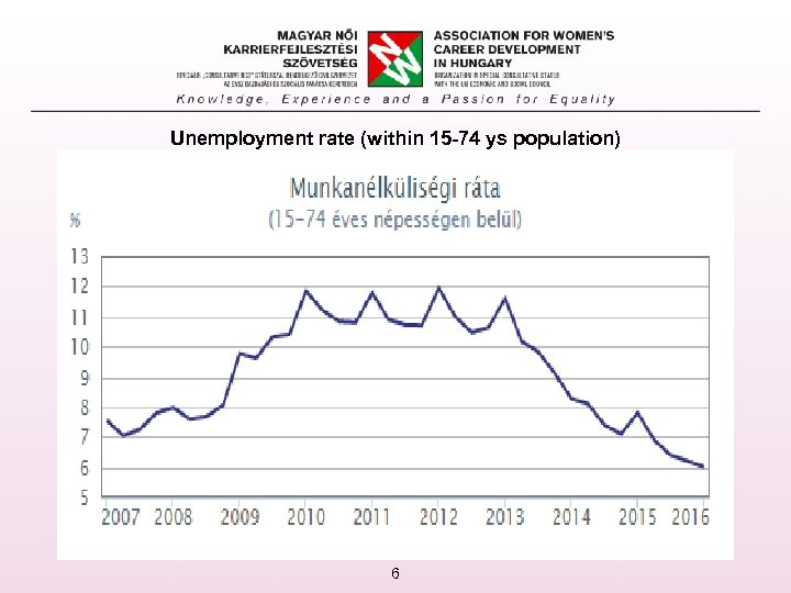 Unemployment rate (within 15 -74 ys population) 6