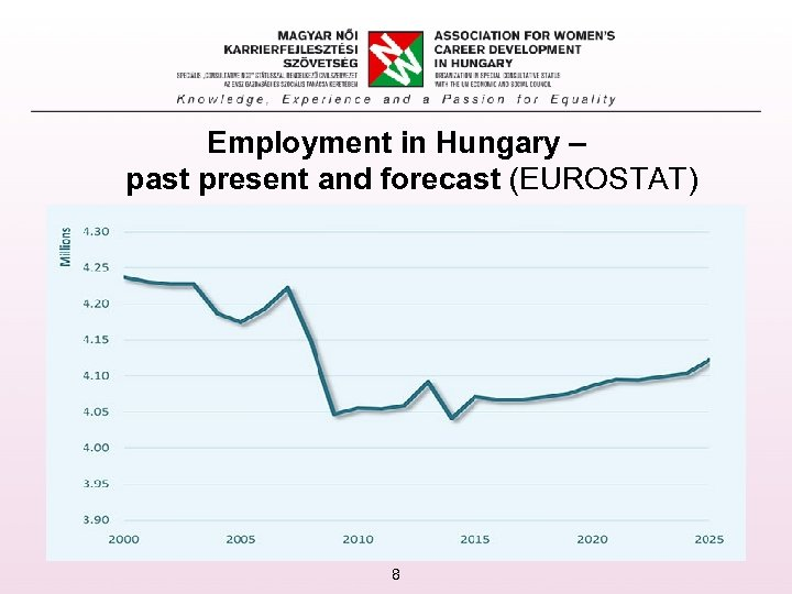 Employment in Hungary – past present and forecast (EUROSTAT) 8