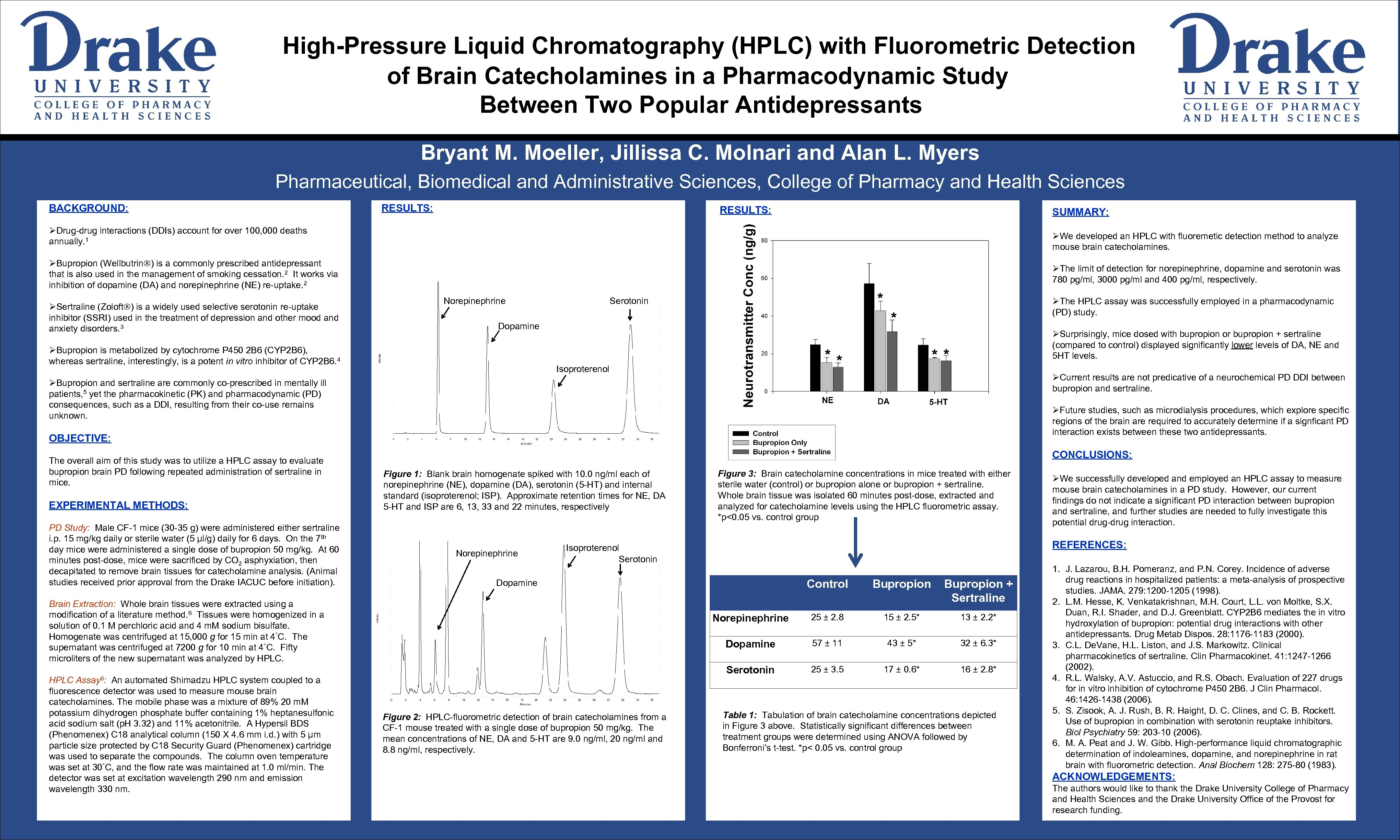 High-Pressure Liquid Chromatography (HPLC) with Fluorometric Detection of Brain Catecholamines in a Pharmacodynamic Study