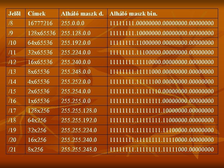 Jelöl Címek Alháló maszk d. Alháló maszk bin. /8 16777216 255. 0. 0. 0