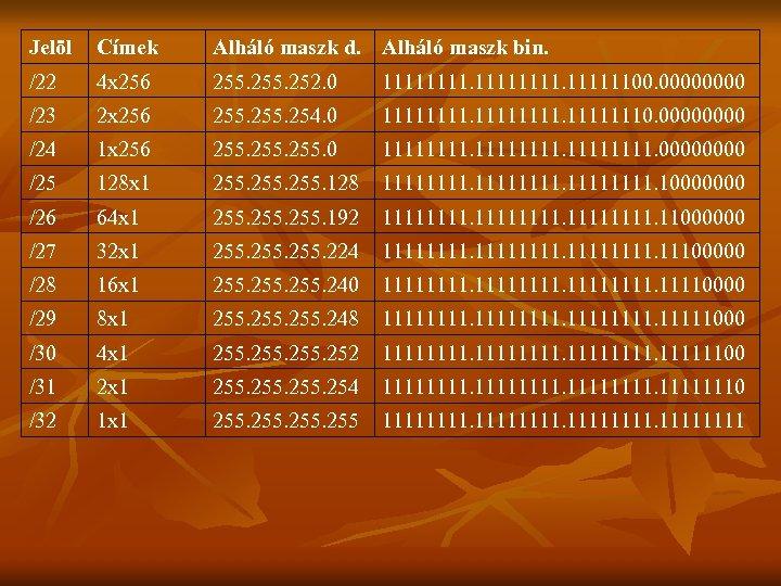 Jelöl Címek Alháló maszk d. Alháló maszk bin. /22 4 x 256 255. 252.