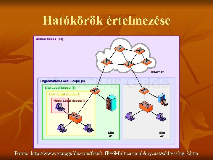 Hatókörök értelmezése Forrás: http: //www. tcpipguide. com/free/t_IPv 6 Multicastand. Anycast. Addressing-2. htm