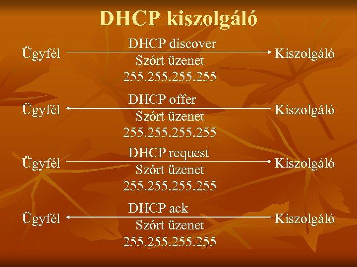 DHCP kiszolgáló Ügyfél DHCP discover Szórt üzenet 255 DHCP offer Szórt üzenet 255 DHCP