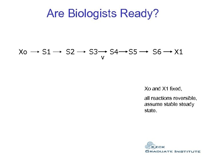 Are Biologists Ready? Xo S 1 S 2 S 3 v S 4 S