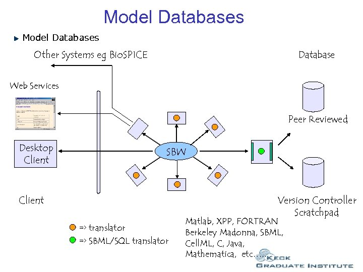 Model Databases Other Systems eg Bio. SPICE Database Web Services Peer Reviewed Desktop Client