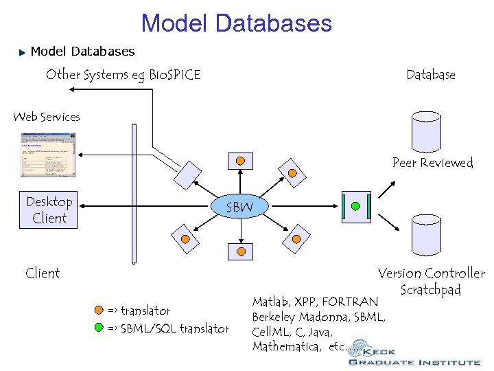 Model Databases Other Systems eg Bio. SPICE Database Web Services Peer Reviewed Desktop Client