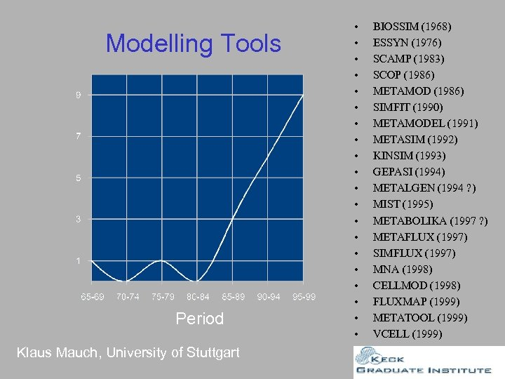 Modelling Tools Period Klaus Mauch, University of Stuttgart • • • • • BIOSSIM