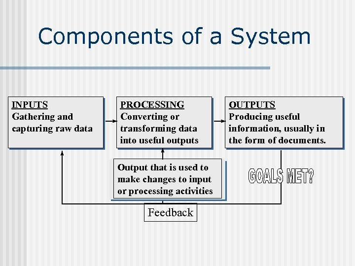 Components of a System INPUTS Gathering and capturing raw data PROCESSING Converting or transforming